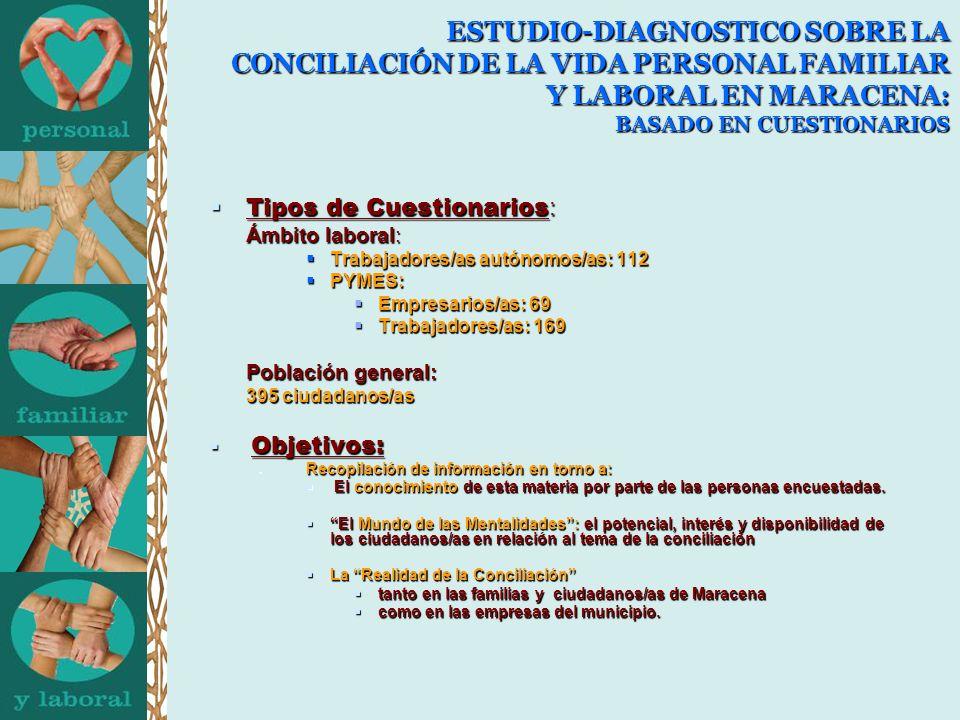 ESTUDIO-DIAGNOSTICO SOBRE LA CONCILIACIÓN DE LA VIDA PERSONAL FAMILIAR Y LABORAL EN MARACENA: BASADO EN CUESTIONARIOS Tipos de Cuestionarios : Tipos de Cuestionarios : Ámbito laboral: Trabajadores/as autónomos/as: 112 Trabajadores/as autónomos/as: 112 PYMES: PYMES: Empresarios/as: 69 Empresarios/as: 69 Trabajadores/as: 169 Trabajadores/as: 169 Población general: Población general: 395 ciudadanos/as Objetivos: Objetivos: Recopilación de información en torno a: Recopilación de información en torno a: El conocimiento de esta materia por parte de las personas encuestadas.