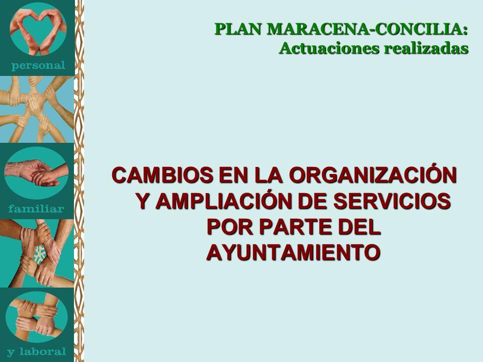 PLAN MARACENA-CONCILIA: Actuaciones realizadas CAMBIOS EN LA ORGANIZACIÓN Y AMPLIACIÓN DE SERVICIOS POR PARTE DEL AYUNTAMIENTO