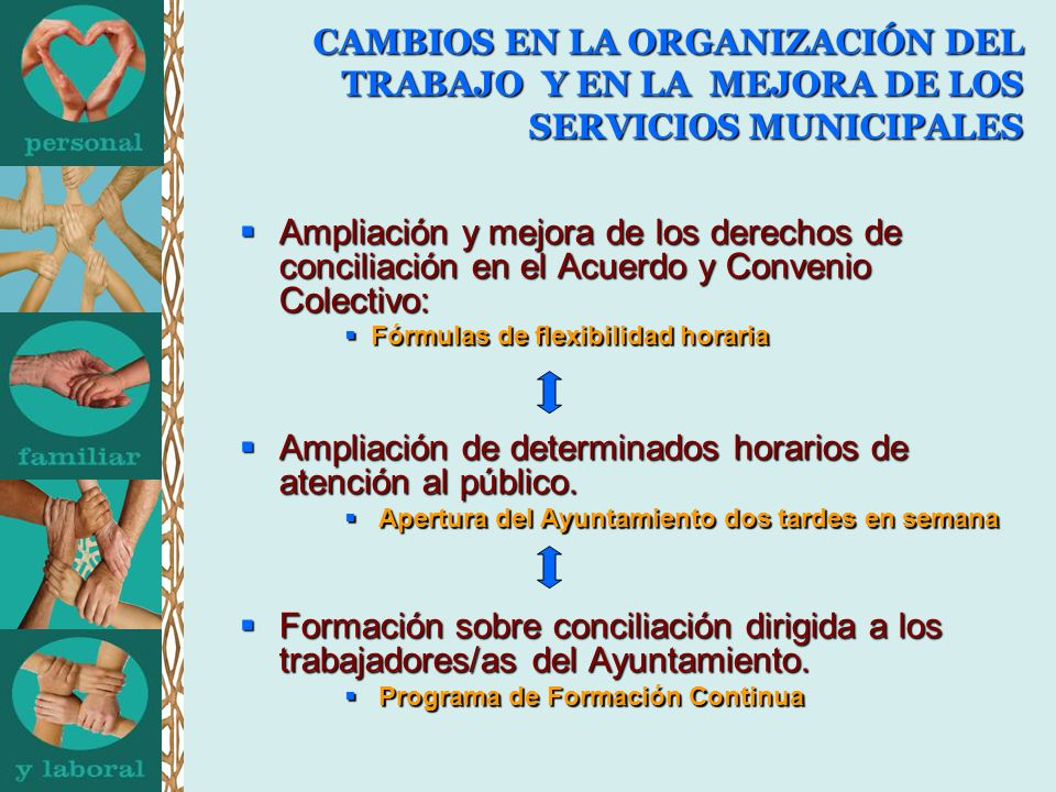 CAMBIOS EN LA ORGANIZACIÓN DEL TRABAJO Y EN LA MEJORA DE LOS SERVICIOS MUNICIPALES Ampliación y mejora de los derechos de conciliación en el Acuerdo y Convenio Colectivo: Ampliación y mejora de los derechos de conciliación en el Acuerdo y Convenio Colectivo: Fórmulas de flexibilidad horaria Fórmulas de flexibilidad horaria Ampliación de determinados horarios de atención al público.