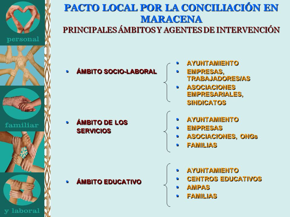 PACTO LOCAL POR LA CONCILIACIÓN EN MARACENA PRINCIPALES ÁMBITOS Y AGENTES DE INTERVENCIÓN ÁMBITO SOCIO-LABORAL ÁMBITO SOCIO-LABORAL ÁMBITO DE LOS ÁMBITO DE LOS SERVICIOS SERVICIOS ÁMBITO EDUCATIVO ÁMBITO EDUCATIVO AYUNTAMIENTO AYUNTAMIENTO EMPRESAS, TRABAJADORES/AS EMPRESAS, TRABAJADORES/AS ASOCIACIONES EMPRESARIALES, ASOCIACIONES EMPRESARIALES, SINDICATOS SINDICATOS AYUNTAMIENTO AYUNTAMIENTO EMPRESAS EMPRESAS ASOCIACIONES, ONGs ASOCIACIONES, ONGs FAMILIAS FAMILIAS AYUNTAMIENTO AYUNTAMIENTO CENTROS EDUCATIVOS CENTROS EDUCATIVOS AMPAS AMPAS FAMILIAS FAMILIAS