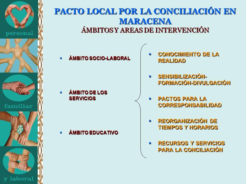 PACTO LOCAL POR LA CONCILIACIÓN EN MARACENA ÁMBITOS Y AREAS DE INTERVENCIÓN ÁMBITO SOCIO-LABORAL ÁMBITO SOCIO-LABORAL ÁMBITO DE LOS ÁMBITO DE LOS SERVICIOS SERVICIOS ÁMBITO EDUCATIVO ÁMBITO EDUCATIVO CONOCIMIENTO DE LA REALIDAD CONOCIMIENTO DE LA REALIDAD SENSIBILIZACIÓN- FORMACIÓN-DIVULGACIÓN SENSIBILIZACIÓN- FORMACIÓN-DIVULGACIÓN PACTOS PARA LA CORRESPONSABILIDAD PACTOS PARA LA CORRESPONSABILIDAD REORGANIZACIÓN DE TIEMPOS Y HORARIOS REORGANIZACIÓN DE TIEMPOS Y HORARIOS RECURSOS Y SERVICIOS PARA LA CONCILIACIÓN RECURSOS Y SERVICIOS PARA LA CONCILIACIÓN