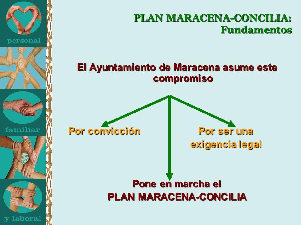 El Ayuntamiento de Maracena asume este compromiso Por convicción Por ser una exigencia legal exigencia legal Pone en marcha el PLAN MARACENA-CONCILIA