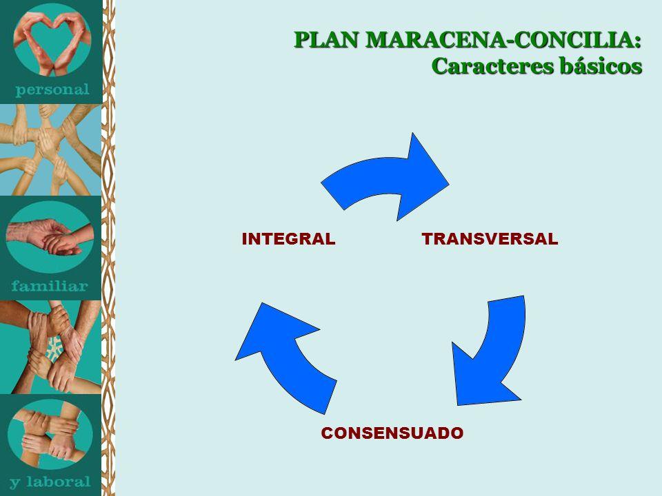 PLAN MARACENA-CONCILIA: Fases de Intervención Sensibilización-formación (inicial y continua) Sensibilización-formación (inicial y continua) Aproximación al conocimiento de la realidad en materia de conciliación en el municipio: Diagnóstico de partida.