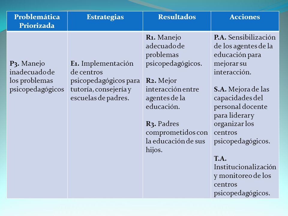 Problemática Priorizada EstrategiasResultadosAcciones P3.