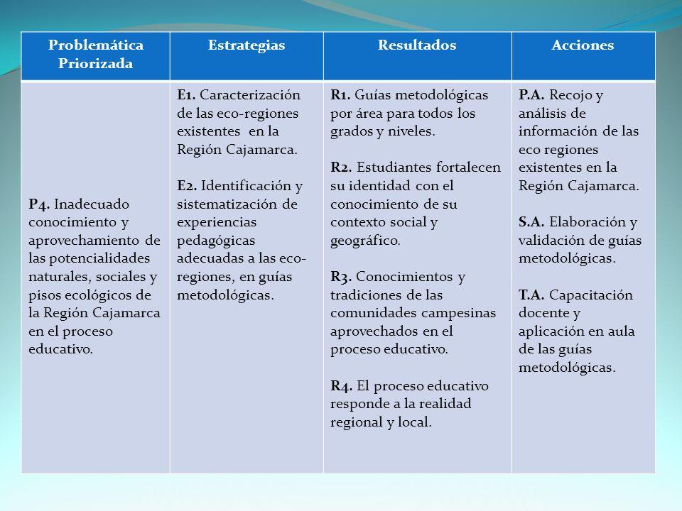 Problemática Priorizada EstrategiasResultadosAcciones P4.