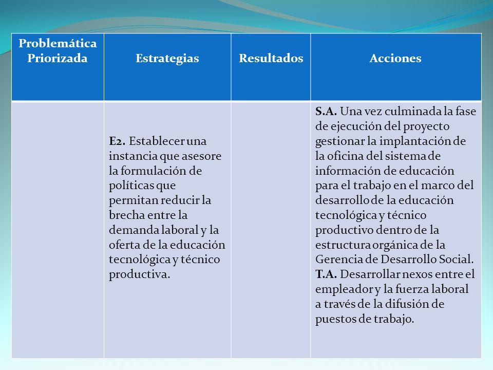 Problemática PriorizadaEstrategiasResultadosAcciones E2.