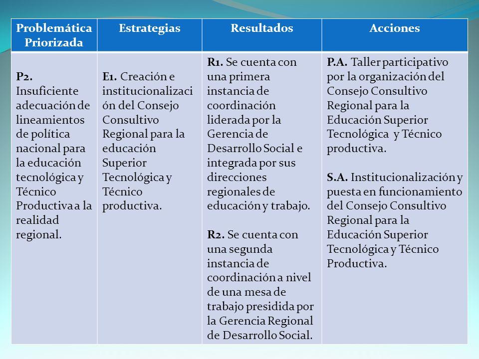 Problemática Priorizada EstrategiasResultadosAcciones P2.