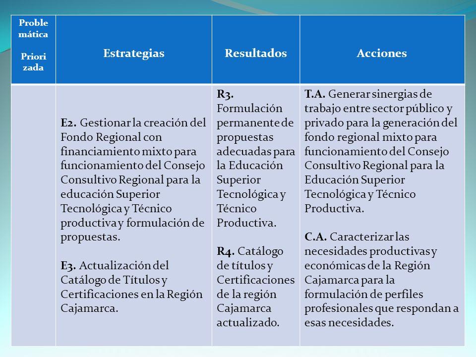 Proble mática Priori zada EstrategiasResultadosAcciones E2.