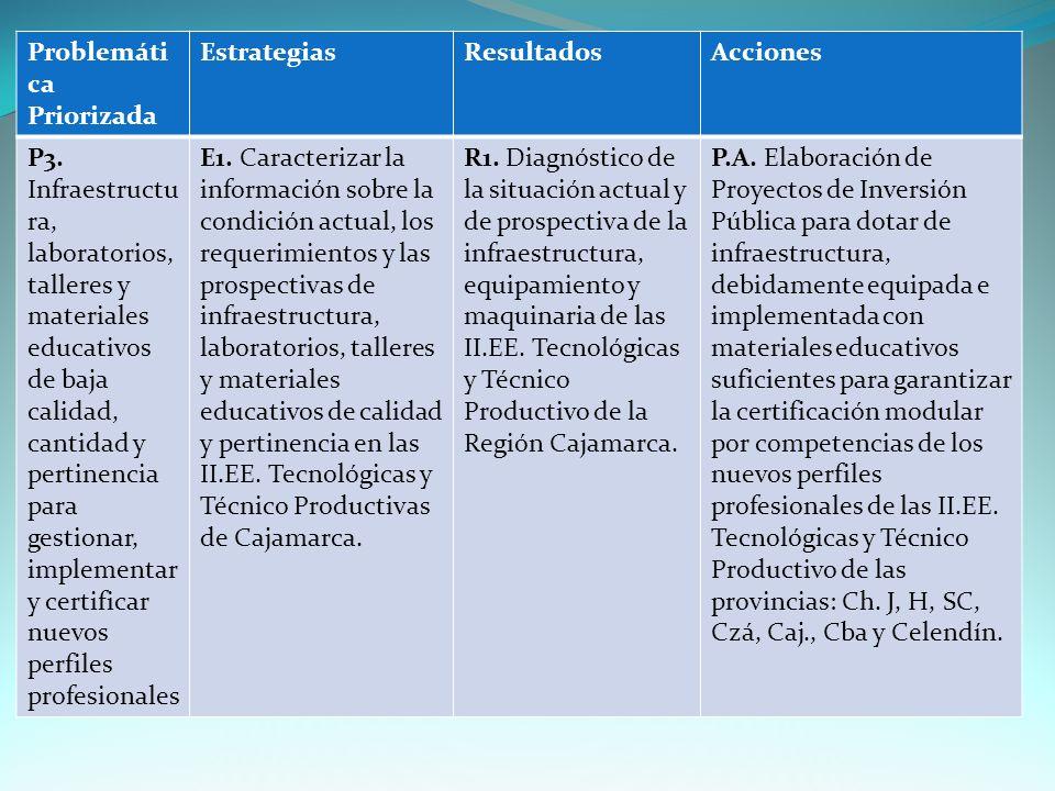Problemáti ca Priorizada EstrategiasResultadosAcciones P3.