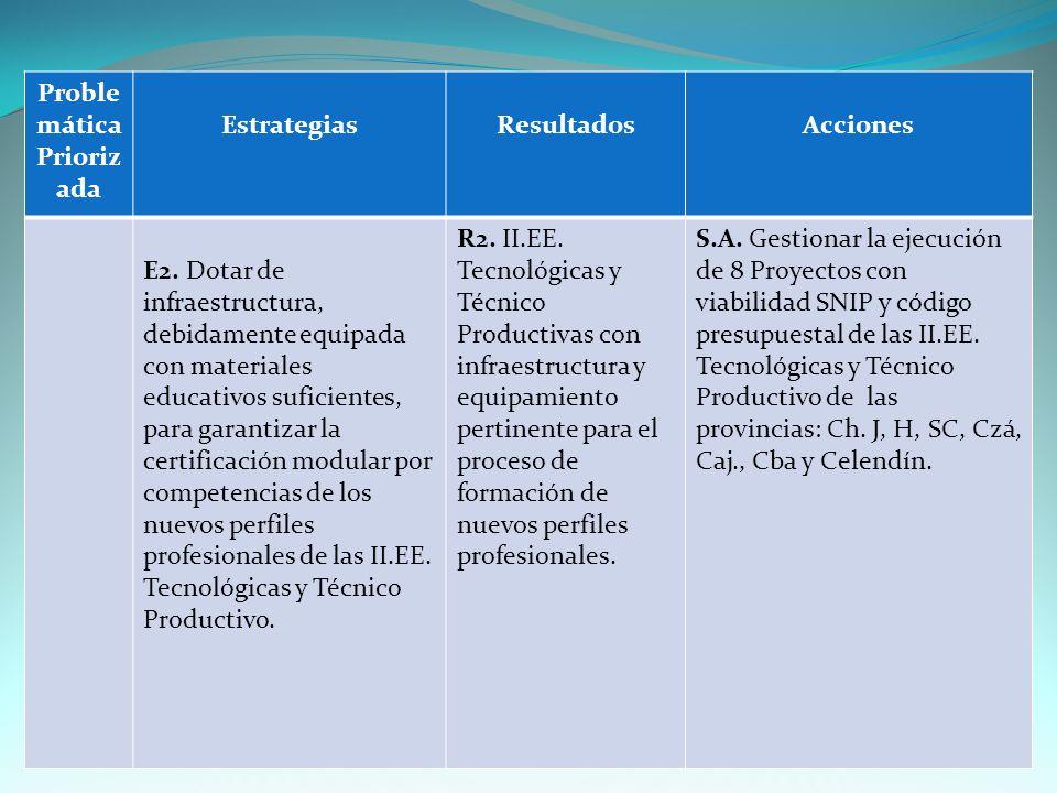 Proble mática Prioriz ada EstrategiasResultadosAcciones E2.