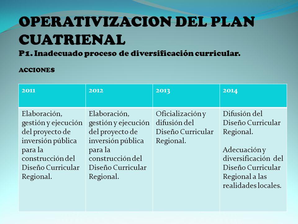OPERATIVIZACION DEL PLAN CUATRIENAL P1.Inadecuado proceso de diversificación curricular.