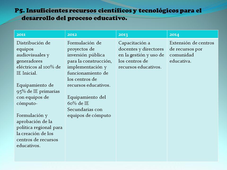 P5.Insuficientes recursos científicos y tecnológicos para el desarrollo del proceso educativo.