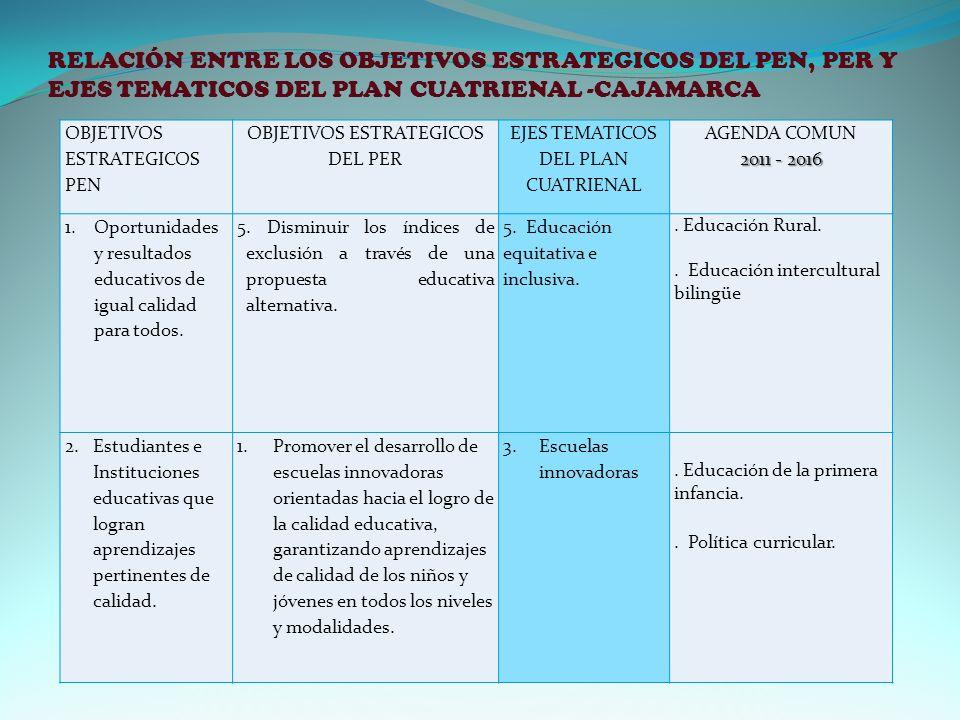 RELACIÓN ENTRE LOS OBJETIVOS ESTRATEGICOS DEL PEN, PER Y EJES TEMATICOS DEL PLAN CUATRIENAL -CAJAMARCA OBJETIVOS ESTRATEGICOS PEN OBJETIVOS ESTRATEGICOS DEL PER EJES TEMATICOS DEL PLAN CUATRIENAL AGENDA COMUN 2011 - 2016 1.Oportunidades y resultados educativos de igual calidad para todos.