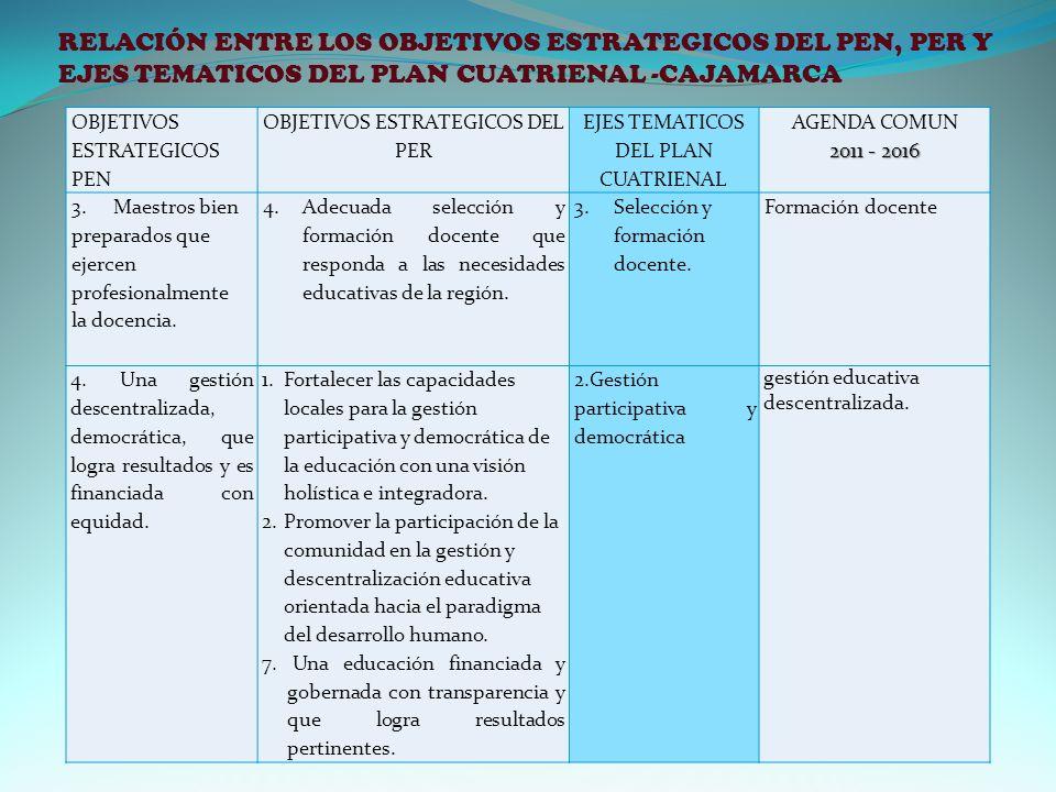 RELACIÓN ENTRE LOS OBJETIVOS ESTRATEGICOS DEL PEN, PER Y EJES TEMATICOS DEL PLAN CUATRIENAL -CAJAMARCA OBJETIVOS ESTRATEGICOS PEN OBJETIVOS ESTRATEGICOS DEL PER EJES TEMATICOS DEL PLAN CUATRIENAL AGENDA COMUN 2011 - 2016 3.Maestros bien preparados que ejercen profesionalmente la docencia.