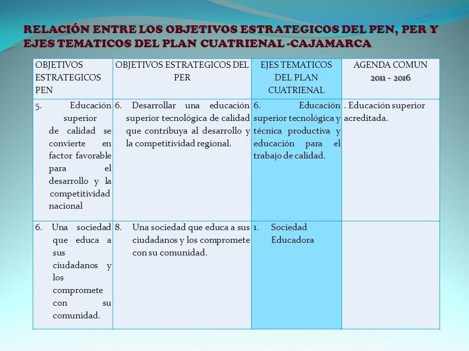 RELACIÓN ENTRE LOS OBJETIVOS ESTRATEGICOS DEL PEN, PER Y EJES TEMATICOS DEL PLAN CUATRIENAL -CAJAMARCA OBJETIVOS ESTRATEGICOS PEN OBJETIVOS ESTRATEGICOS DEL PER EJES TEMATICOS DEL PLAN CUATRIENAL AGENDA COMUN 2011 - 2016 5.