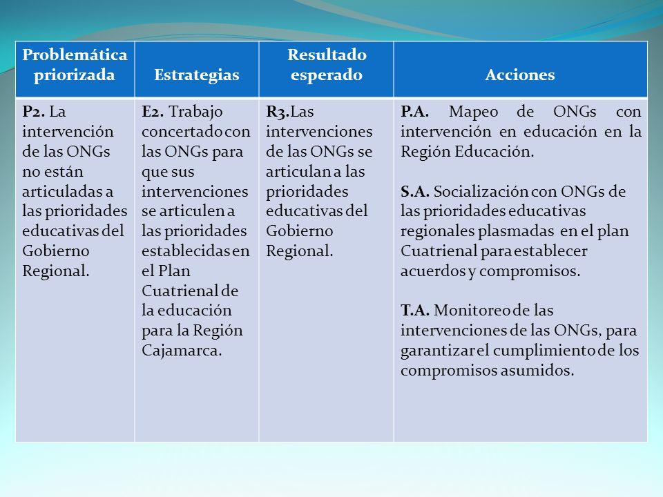 Problemática priorizadaEstrategias Resultado esperadoAcciones P2.