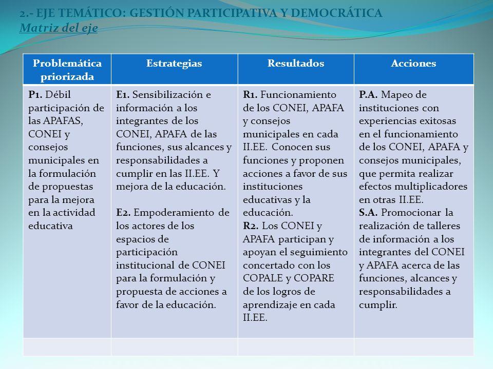 2.- EJE TEMÁTICO: GESTIÓN PARTICIPATIVA Y DEMOCRÁTICA Matriz del eje Problemática priorizada EstrategiasResultadosAcciones P1.
