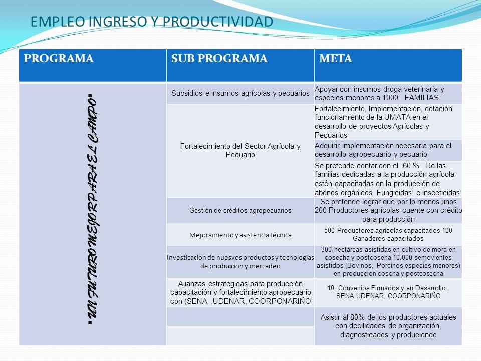 EMPLEO INGRESO Y PRODUCTIVIDAD PROGRAMASUB PROGRAMAMETA UN FUTURO MEJOR PARA EL CAMPO Subsidios e insumos agrícolas y pecuarios Apoyar con insumos droga veterinaria y especies menores a 1000 FAMILIAS Fortalecimiento del Sector Agrícola y Pecuario Fortalecimiento, Implementación, dotación funcionamiento de la UMATA en el desarrollo de proyectos Agrícolas y Pecuarios Adquirir implementación necesaria para el desarrollo agropecuario y pecuario Se pretende contar con el 60 % De las familias dedicadas a la producción agrícola estén capacitadas en la producción de abonos orgánicos Fungicidas e insecticidas Gestión de créditos agropecuarios Se pretende lograr que por lo menos unos 200 Productores agrícolas cuente con crédito para producción Mejoramiento y asistencia técnica 500 Productores agrícolas capacitados 100 Ganaderos capacitados Investicacion de nuesvos productos y tecnologias de produccion y mercadeo 300 hectàreas asistidas en cultivo de mora en cosecha y postcoseha 10.000 semovientes asistidos (Bovinos, Porcinos especies menores) en produccion coscha y postcosecha Alianzas estratégicas para producción capacitación y fortalecimiento agropecuario con (SENA,UDENAR, COORPONARIÑO 10 Convenios Firmados y en Desarrollo, SENA,UDENAR, COORPONARIÑO Asistir al 80% de los productores actuales con debilidades de organización, diagnosticados y produciendo