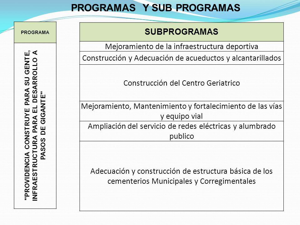 PROGRAMAS Y SUB PROGRAMAS PROGRAMA PROVIDENCIA CONSTRUYE PARA SU GENTE, INFRAESTRUCTURA PARA EL DESARROLLO A PASOS DE GIGANTE SUBPROGRAMAS Mejoramiento de la infraestructura deportiva Construcción y Adecuación de acueductos y alcantarillados Construcción del Centro Geriatrico Mejoramiento, Mantenimiento y fortalecimiento de las vías y equipo vial Ampliación del servicio de redes eléctricas y alumbrado publico Adecuación y construcción de estructura básica de los cementerios Municipales y Corregimentales