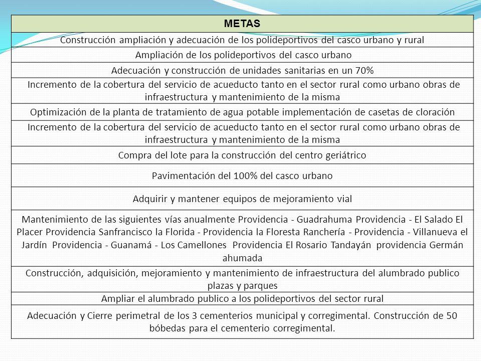 METAS Construcción ampliación y adecuación de los polideportivos del casco urbano y rural Ampliación de los polideportivos del casco urbano Adecuación