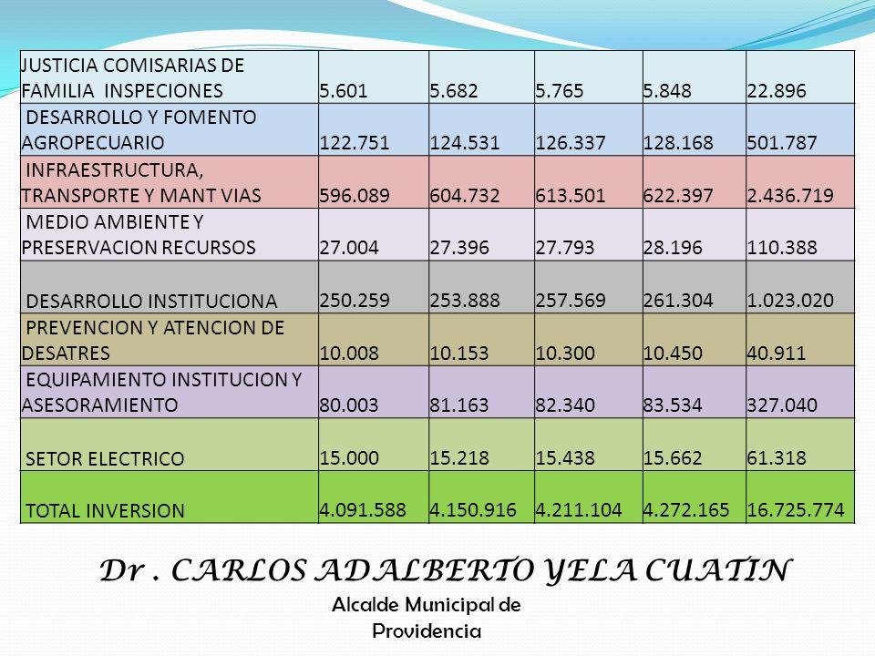 JUSTICIA COMISARIAS DE FAMILIA INSPECIONES 5.601 5.682 5.765 5.848 22.896 DESARROLLO Y FOMENTO AGROPECUARIO 122.751 124.531 126.337 128.168 501.787 IN