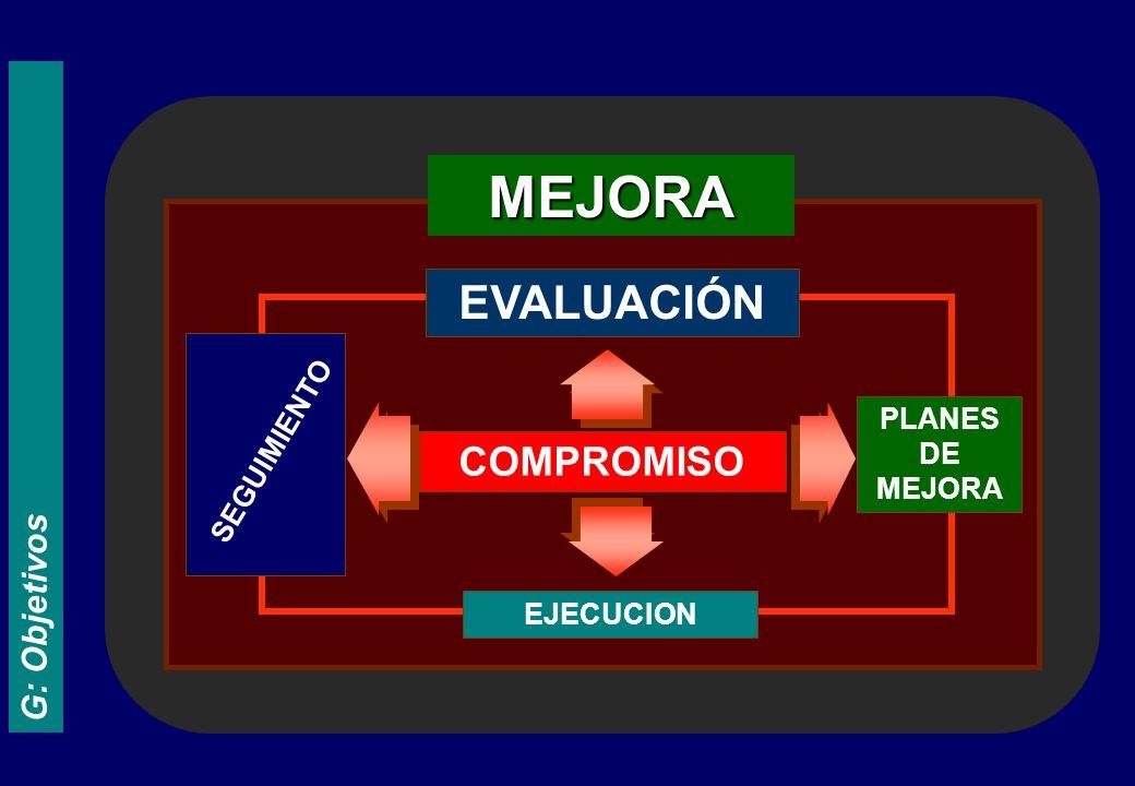G: Objetivos MEJORA COMPROMISO EJECUCION SEGUIMIENTO EVALUACIÓN PLANES DE MEJORA