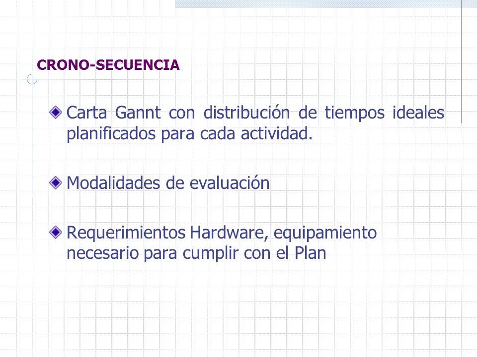 CRONO-SECUENCIA Carta Gannt con distribución de tiempos ideales planificados para cada actividad. Modalidades de evaluación Requerimientos Hardware, e