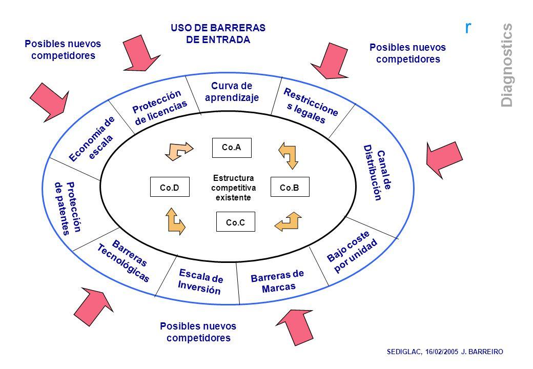 r Diagnostics Curva de aprendizaje Protección de licencias Economía de escala Protección de patentes Barreras Tecnológicas Escala de Inversión Barrera