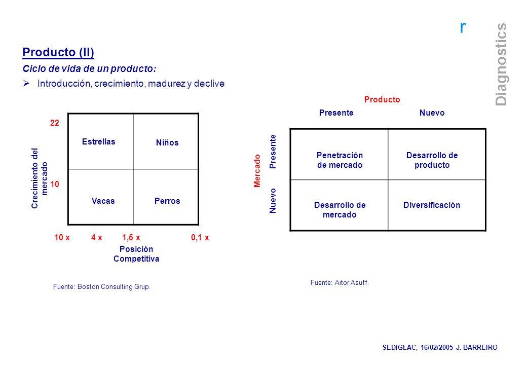 r Diagnostics Producto (II) Ciclo de vida de un producto: Introducción, crecimiento, madurez y declive Crecimiento del mercado Posición Competitiva Es