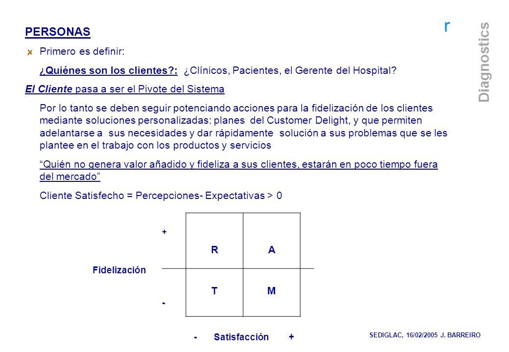 r Diagnostics PERSONAS Primero es definir: ¿ Quiénes son los clientes?: ¿Clínicos, Pacientes, el Gerente del Hospital? El Cliente pasa a ser el Pivote