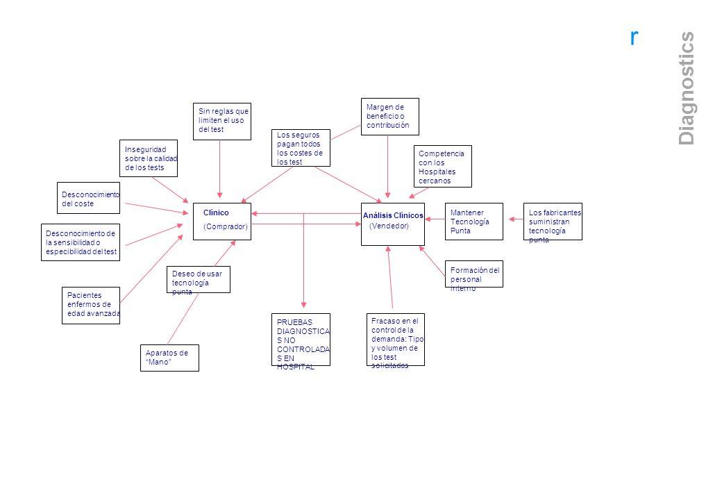 r Diagnostics Clínico (Comprador) Análisis Clínicos (Vendedor) PRUEBAS DIAGNOSTICA S NO CONTROLADA S EN HOSPITAL Fracaso en el control de la demanda: