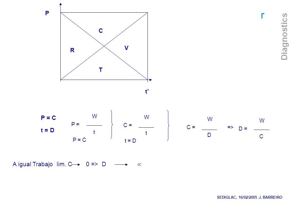 r Diagnostics P t C T V R P = C t = D W P = t P = C W C = t t = D W C = => D A igual Trabajo lim. C 0 => D SEDIGLAC, 16/02/2005 J. BARREIRO W D = C