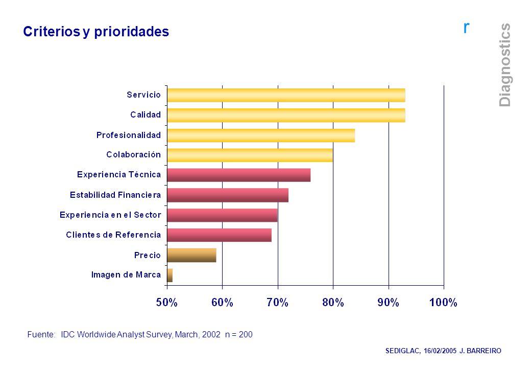 r Diagnostics Fuente:IDC Worldwide Analyst Survey, March, 2002 n = 200 Criterios y prioridades SEDIGLAC, 16/02/2005 J. BARREIRO