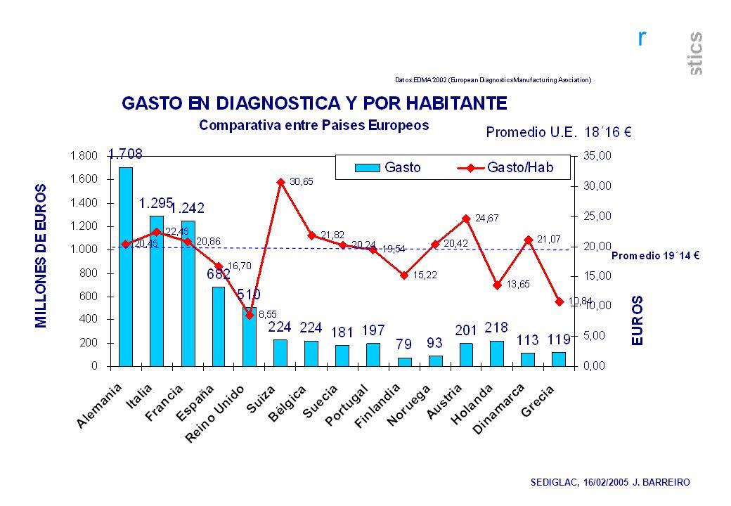r Diagnostics SEDIGLAC, 16/02/2005 J. BARREIRO