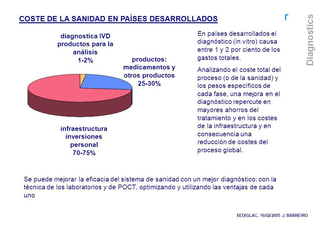 r Diagnostics COSTE DE LA SANIDAD EN PAÍSES DESARROLLADOS infraestructura inversiones personal 70-75% productos: medicamentos y otros productos 25-30%