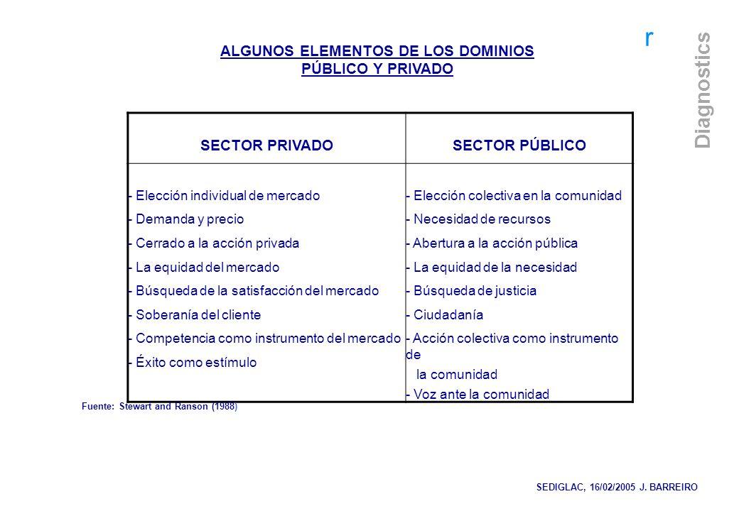 r Diagnostics SECTOR PRIVADOSECTOR PÚBLICO - Elección individual de mercado - Demanda y precio - Cerrado a la acción privada - La equidad del mercado