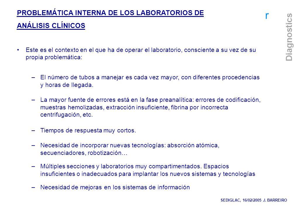 r Diagnostics PROBLEMÁTICA INTERNA DE LOS LABORATORIOS DE ANÁLISIS CLÍNICOS Este es el contexto en el que ha de operar el laboratorio, consciente a su