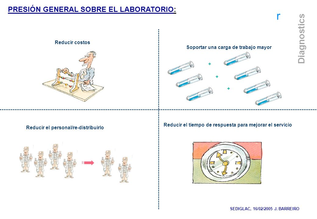 r Diagnostics + + + Soportar una carga de trabajo mayor Reducir el personal/re-distribuirlo Reducir el tiempo de respuesta para mejorar el servicio Re