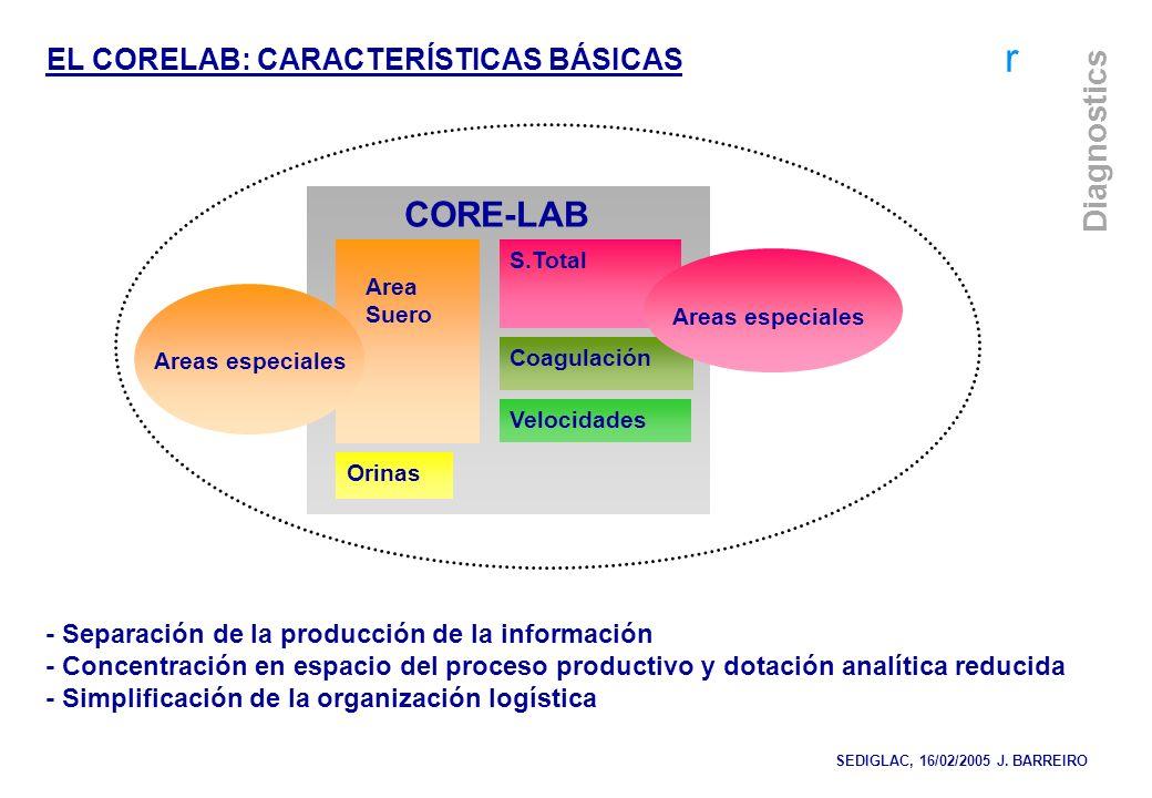 r Diagnostics Area Suero S.Total Coagulación Velocidades Orinas Areas especiales CORE-LAB - Separación de la producción de la información - Concentrac