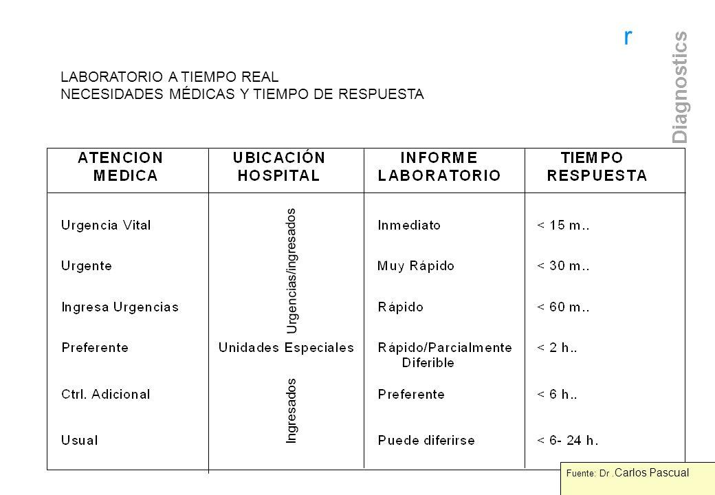 r Diagnostics LABORATORIO A TIEMPO REAL NECESIDADES MÉDICAS Y TIEMPO DE RESPUESTA Urgencias/ingresados Ingresados Fuente: Dr. Carlos Pascual Fuente: D
