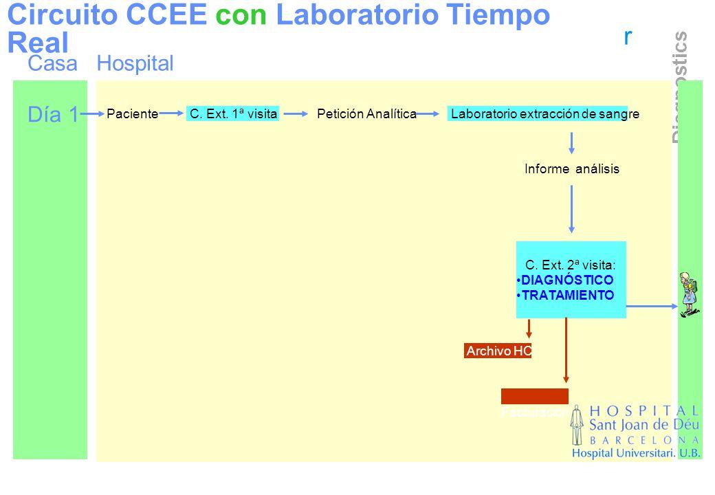 r Diagnostics Circuito CCEE con Laboratorio Tiempo Real Día 1 Paciente C. Ext. 1ª visitaPetición Analítica Laboratorio extracción de sangre Facturació