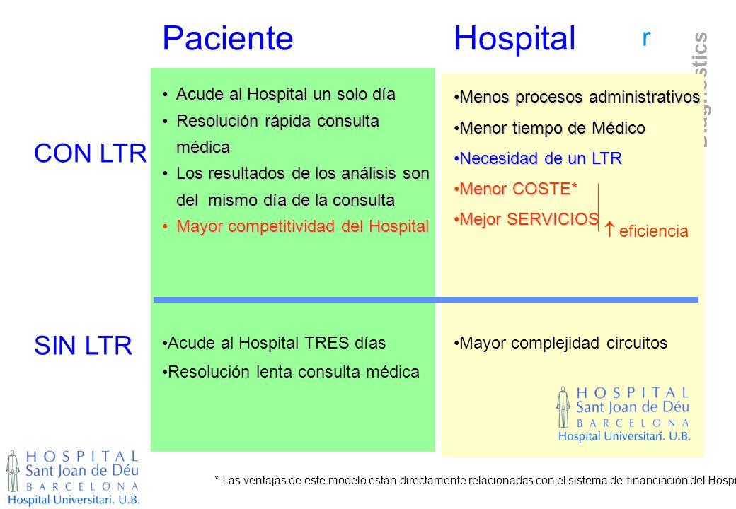 r Diagnostics Acude al Hospital un solo díaAcude al Hospital un solo día Resolución rápida consulta médicaResolución rápida consulta médica Los result