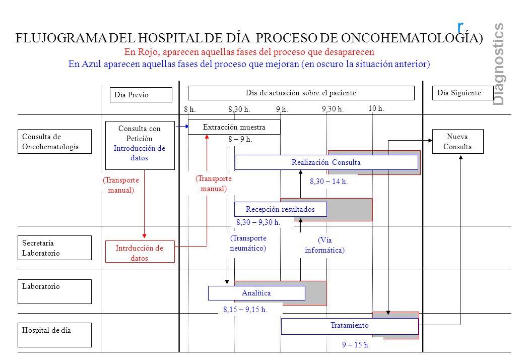 r Consulta con Petición Introducción de datos Hospital de día 8,30 h.9 h. 9,30 h. 10 h. 8 h. Consulta de Oncohematología Laboratorio Secretaría Labora