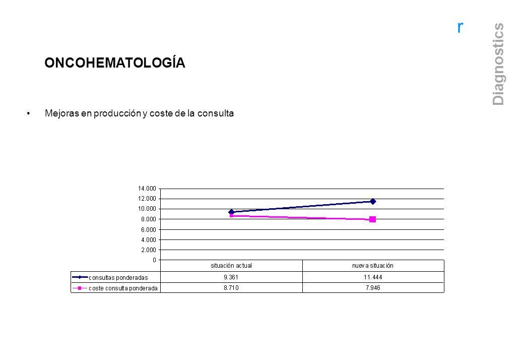 r Diagnostics ONCOHEMATOLOGÍA Mejoras en producción y coste de la consulta