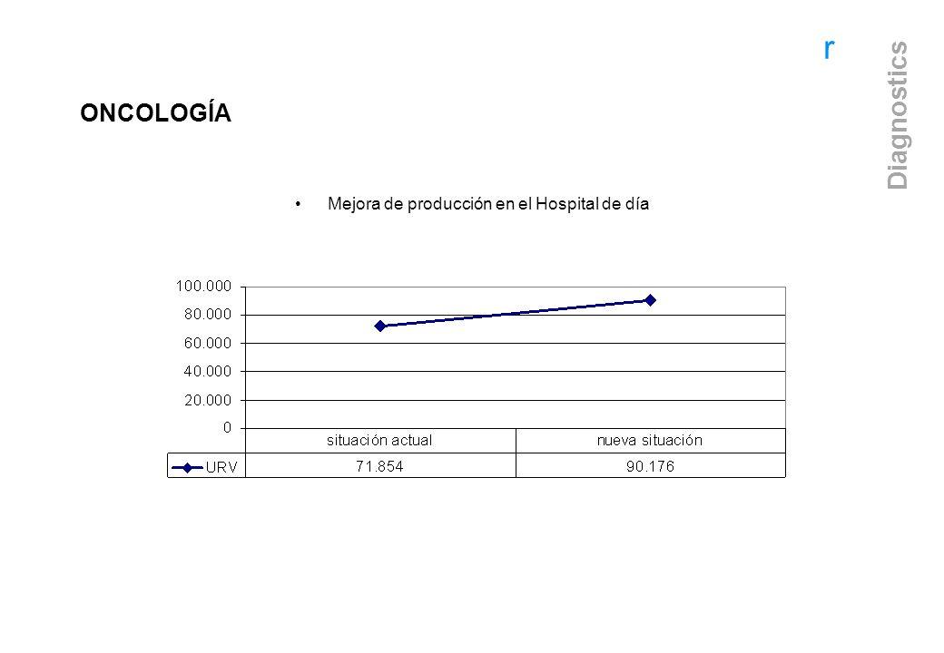r Diagnostics Mejora de producción en el Hospital de día ONCOLOGÍA