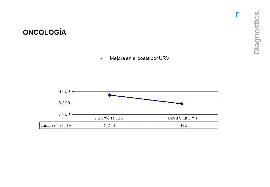 r Diagnostics Mejora en el coste por URV ONCOLOGÍA