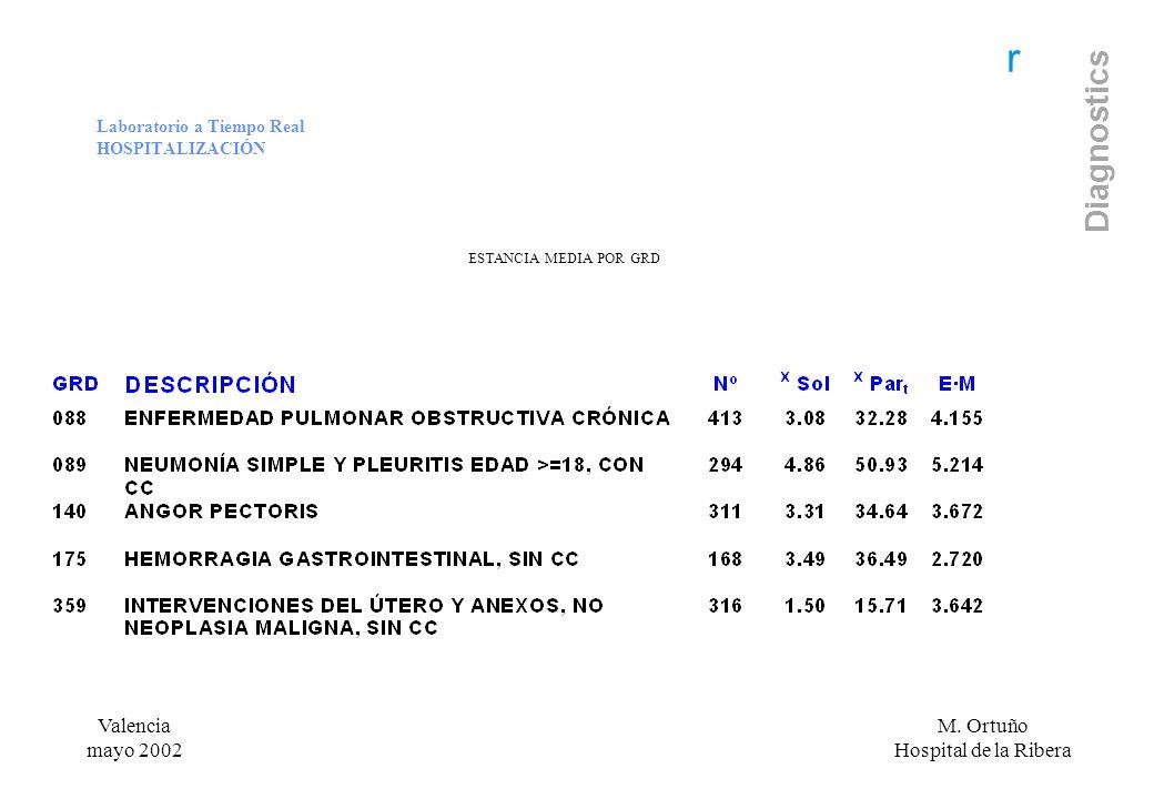 r Diagnostics Laboratorio a Tiempo Real HOSPITALIZACIÓN ESTANCIA MEDIA POR GRD Valencia mayo 2002 M. Ortuño Hospital de la Ribera