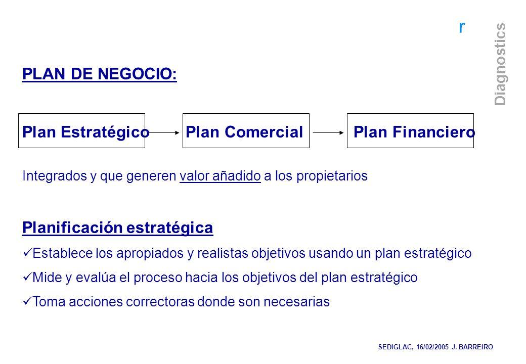 r Diagnostics PLAN DE NEGOCIO: Plan Estratégico Plan Comercial Plan Financiero Integrados y que generen valor añadido a los propietarios Planificación