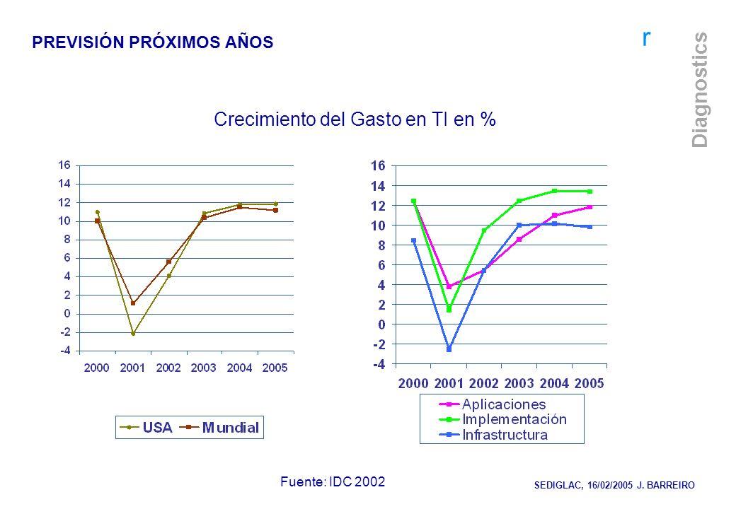 r Diagnostics Crecimiento del Gasto en TI en % Fuente: IDC 2002 PREVISIÓN PRÓXIMOS AÑOS SEDIGLAC, 16/02/2005 J. BARREIRO