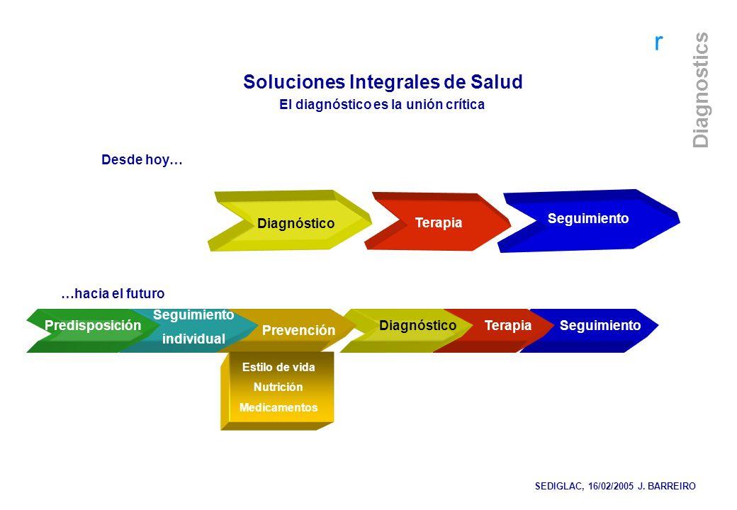 r Diagnostics r Diagnóstico Terapia Seguimiento TerapiaDiagnósticoPredisposición Seguimiento individual Prevención Soluciones Integrales de Salud El d